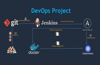 DevOps Project: CI/CD with Git Jenkins Ansible Docker Kubernetes